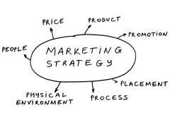 7 p's van marketing stock afbeeldingen