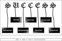 7D Of Success. This photo is created in Illustrator CS5. Here I draw 7 numbers of D term such as Determination, Dedication, Devotion, Destiny, Direction Royalty Free Stock Images