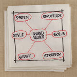 7S model for organizational culture. Analysis and development (skills, staff, strategy, systems, structure, style, shared values) - napkin sketch Royalty Free Stock Photo