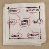 7S model voor organisatorische cultuur Royalty-vrije Stock Foto