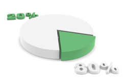 80-20 rule. Green. The Pareto principle. Pie Chart with Percentage on opposite side Stock Photo