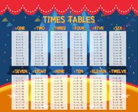 Free A Math Times Tables Stock Photography - 120006972