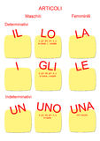A4 - Italian Language for Foreigners. A lesson on the italian articles. In the yellow spaces you can write the words you want: il cane, gli uccelli...ecc Stock Photo