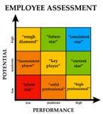 Aantal arbeidskrachtenbeoordeling Royalty-vrije Stock Afbeelding