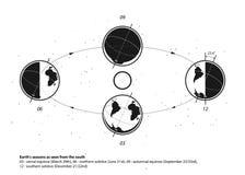 Aarde en Zonsysteem Aarde` s seizoenen Royalty-vrije Stock Fotografie