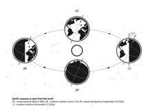 Aarde en Zonsysteem Aarde` s seizoenen Royalty-vrije Stock Foto's