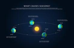 Aardeomwenteling en veranderende seizoenenvector Stock Foto