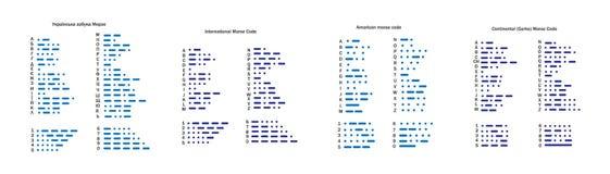 Abecadła Morse międzynarodowy kod, kontynentalny, ukraiński i amerykański, set listy, interpunkcyjne oceny i liczby, ilustracji