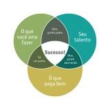 Abilità, amore e soldi (versione portoghese) Fotografia Stock Libera da Diritti