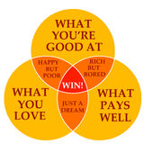 Abilità, amore e soldi Immagine Stock Libera da Diritti