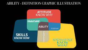 Ability, Skills, Attitude, Purpose, Knowledge graphic illustration concept definition.Cognitive skills and qualities for candidate. Ability, Skills, Attitude Royalty Free Stock Photos