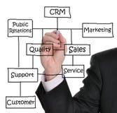 Abnehmer-Verhältnis-Management Stockfotos