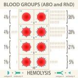 ABO e sistemas dos grupos sanguíneos de RhD infographic Imagem de Stock