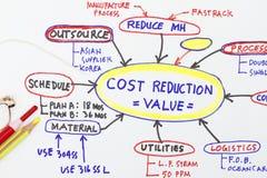 Abrégé sur analyse de la valeur de réduction des coûts Photographie stock
