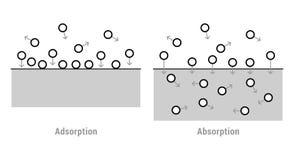 Absorbowanie i adsorbowanie ilustracja wektor