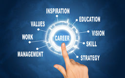Abstract concept. Hand pointing on word career Royalty Free Stock Photo