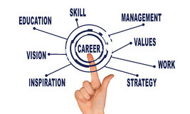 Abstract concept. Hand pointing on word career Stock Images