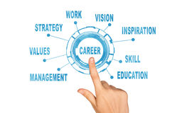 Abstract concept. Hand pointing on word career Stock Image