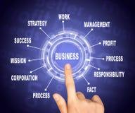 Abstrakcjonistyczny pojęcie Ręka wskazuje na słowo biznesie Zdjęcie Stock
