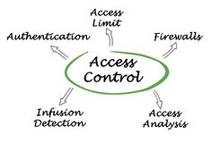 Access Control. Important methods of Access Control Stock Photography