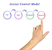 Access Control Model Stock Image