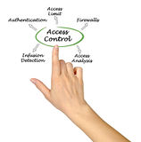 Access Control. Presenting diagram of Access Control Stock Photography