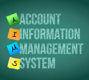 Account information management system post memo Royalty Free Stock Photography