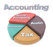 Accounting Chart Representing Balancing The Books And Paying Tax. Es Royalty Free Stock Photography