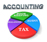 Accounting Chart Shows Balancing The Books And Accountant. Accounting Chart Representing Balancing The Books And Paying Taxes Stock Photos