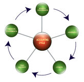Accounting cycle. Illustration of the accounting cycle stock illustration