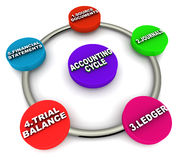 Accounting cycle. Steps of accounting cycle, from source documents journals ledger trial balance financial statements vector illustration