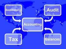 Accounting Map Shows Bookkeeping Taxes And Balances Royalty Free Stock Photography