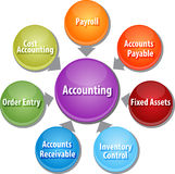 Accounting systems business diagram illustration. Business strategy concept infographic diagram illustration of accounting systems components Stock Image