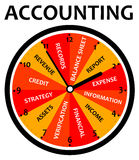 Accounting topics. Clock with relevant topics regarding accounting Royalty Free Stock Photography
