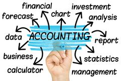 Accounting Word Cloud tag cloud. Accounting Word Cloud or tag cloud Royalty Free Stock Photos