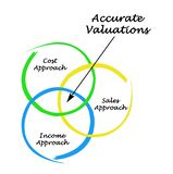 Accurate Valuations. Different ways of Accurate Valuations Royalty Free Stock Image