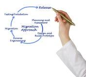 Acercamiento de la migración imagen de archivo libre de regalías