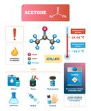 Acetone vector illustration. Chemical and physical explanation Infographic. Isolated formula scheme for liquid that is used for nail polish, solvent and vector illustration