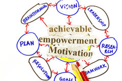 Achievable,empowerment, and motivation royalty free stock photos