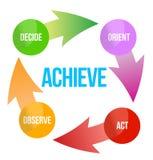 ACHIEVE setzen Plan entscheiden Tatenpfeile fest stock abbildung