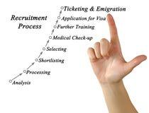 Acht Schritte des Rekrutierungsprozesses Lizenzfreies Stockfoto