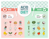 Acid reflux prevention diet. Acid reflux and gerd symptoms prevention diet with trigger foods and anti-inflammatory healthy food vector illustration