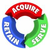 Acquérez le service maintiennent le cycle de modèle d'affaires de cercle de trois flèches Photo stock