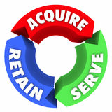 Acquire Serve Retain Three Arrows Circle Business Pattern Cycle. Acquire, Serve and Retain words on three arrow circles to illustrate a business or sales cycle Stock Photo
