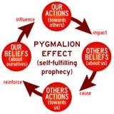 Acties en geloven vector illustratie