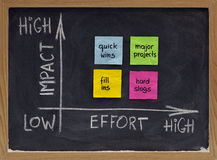Free Action Matrix For Project Management Stock Image - 13757191