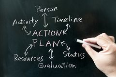 Action plan concept Stock Photos