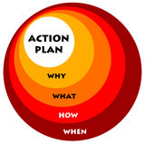 Action plan. Planning thoroughly before action is taken Stock Images