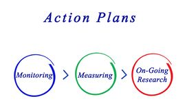 Action plan Stock Photo