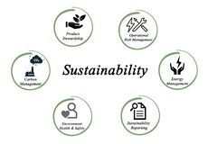 Sustainability. Actions which contribute to sustainability Royalty Free Stock Images